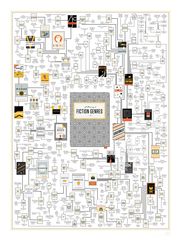lit-genres-infographic-full